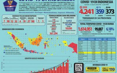Infografis COVID-19 (12 April 2020)